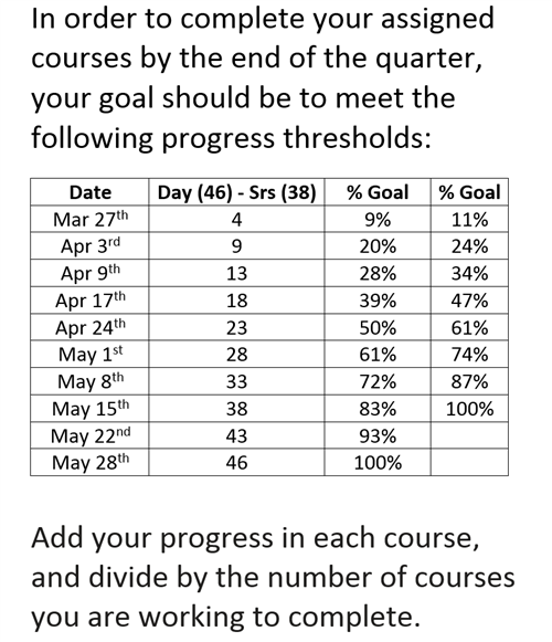 High School Online Course Progress Guide