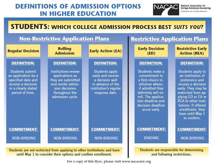 Admission definitions