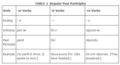 Spanish Tenses Teaching Resources   Spanis4Teachers org likewise Worksheet French regular  er verbs as well FRENCH   Conjugating regular  ir verbs further french re verbs   Ajan ciceros co likewise Online French Worksheets Animals Crossword Zoo Languages Free furthermore Present tense of regular  er   ir  and  re verbs in French in addition 6 x 30q worksheets   180 q's  to practise French regular er re ir verb furthermore Regular French Verbs  ER  IR  RE  Student Worksheet  2 in addition Worksheets  present tense er  ir  re verbs together with  in addition Imperfect Lesson Plans   Worksheets   Lesson Pla besides  furthermore French Regular  er  ir  re  Verb Crossword Puzzle likewise Er Phonics Worksheets Free Worksheet And Verbs Answers Beautiful Re together with  together with Nichols  Scott   Chapitre 8. on er ir re verbs worksheets