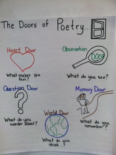 poetry writing topics
