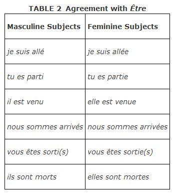 past participle rencontre french