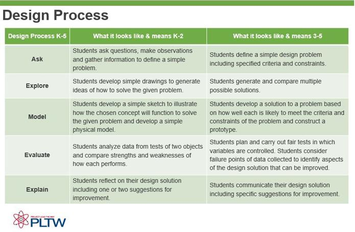 project lead the way curriculum